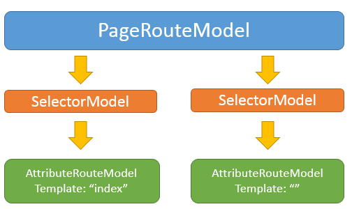 PageRouteModel ASP.NET Core Razor Pages Routing